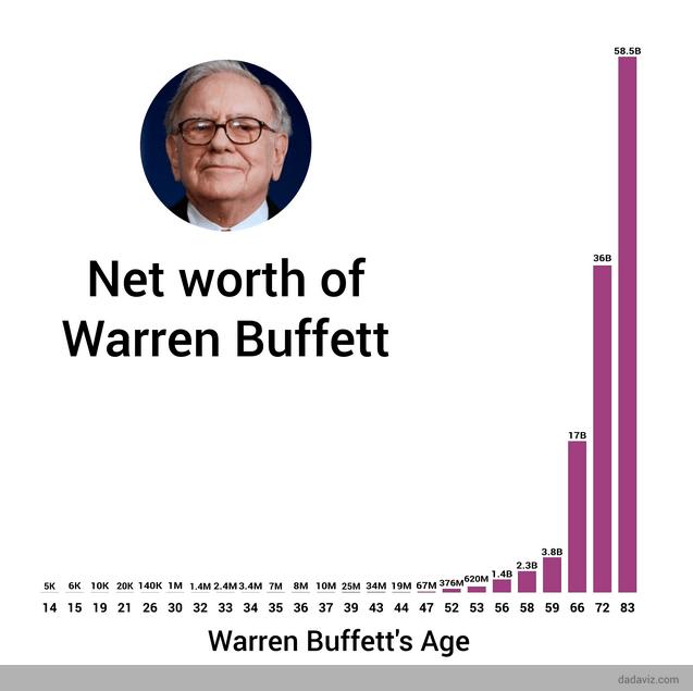 tài sản của buffett qua các năm