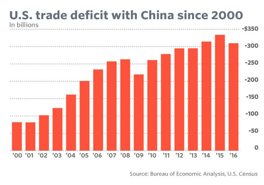 Image result for us trade china 2016