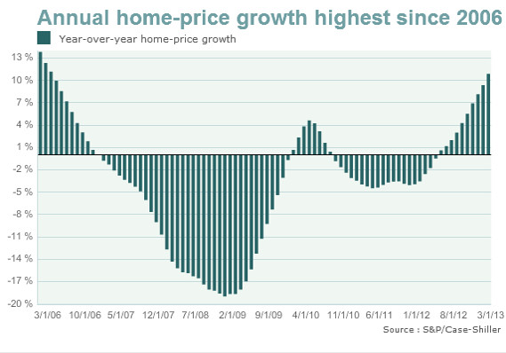U.S. home-price growth fastest in nearly 7 years - MarketWatch
