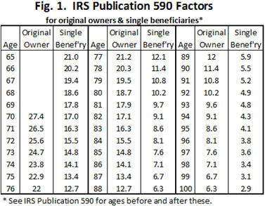 Irs Life Expectancy Tables For Inherited Ira