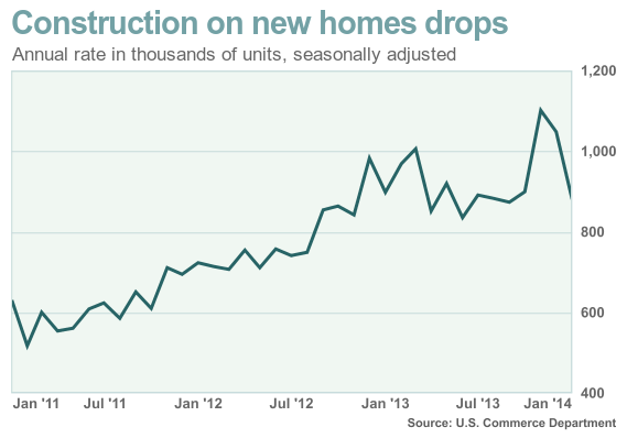 New home sales annual rate of construction