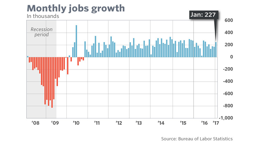 Jobs report shows 'happy new year' for U.S. — except wages ...