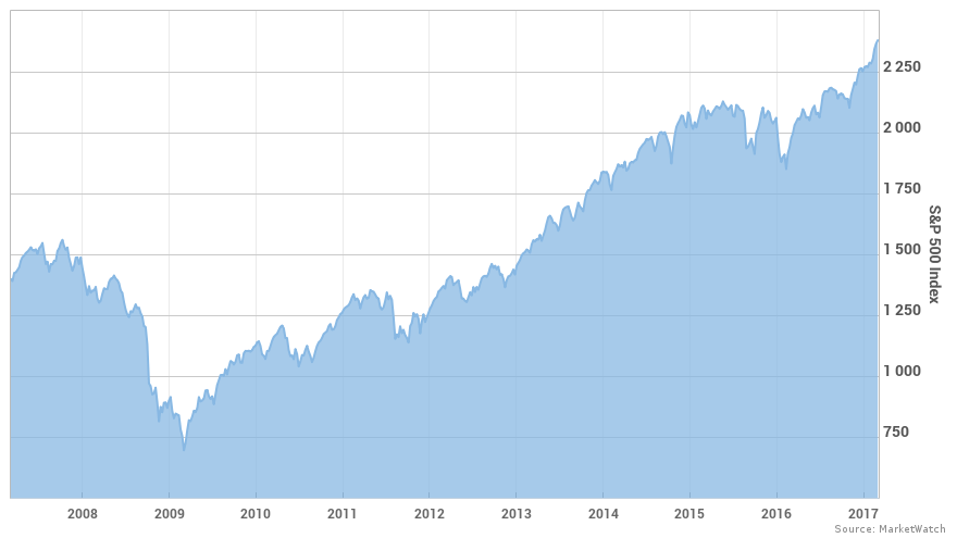 This is the bull market's 8th birthday! No, wait. THIS is ...