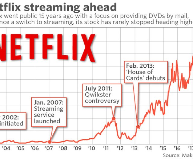 A Dvd By Mail Service With  Subscribers When It Went Public Netflix Now Streams To More Than  Million Accounts