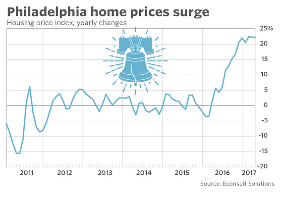 The nation's newest hot housing market — Philadelphia ...