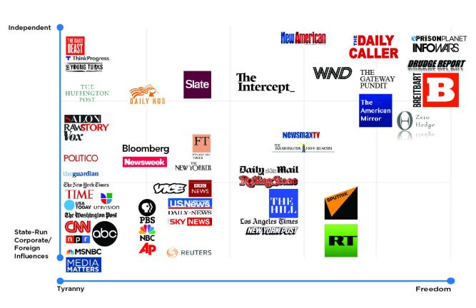 How biased is your news source? You probably won't agree with this ...