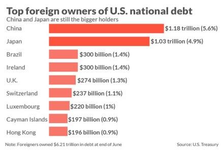 Resultado de imagen de 2019 us china debt