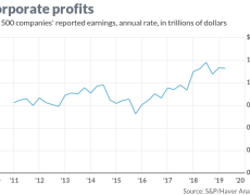 With profits slipping, where should you put your money?