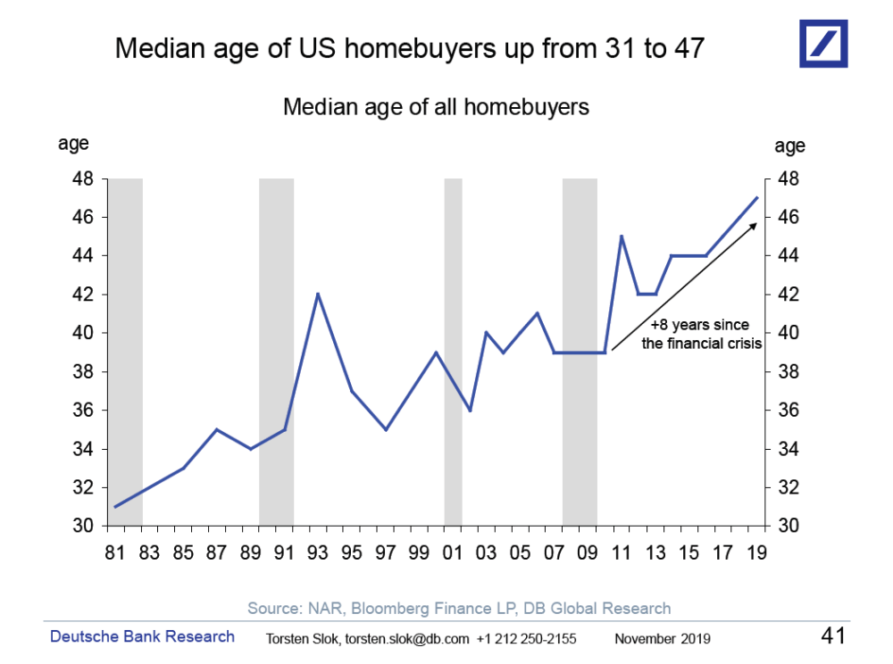 MW HW365 homebu 20191204163701 NS - This bleak chart shows the impact of rising home values on all home buyers