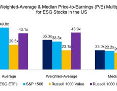 ESG stocks aren't in a bubble, for now