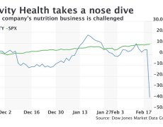Nutrisystem parent Tivity Health shares plummet 42% after earnings miss and downgrade