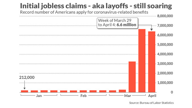 Jobless claims soar 6.6 million in early April as coronavirus ...