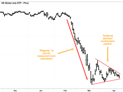 Airline stocks face bearish 'pennant' patterns, warning of potential new lows ahead