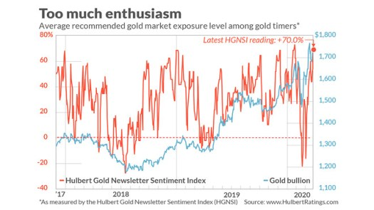 Gold timers have now turned bullish, so don't look for the metal to shine 2