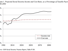 How will the coronavirus pandemic affect Social Security's finances?