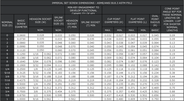 Drill Metric Chart Size