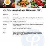 Vergleich von Diätformen 15Nulldiät 150x150 - Info-Reihe: Vergleich von Diätformen
