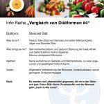 Vergleich von Diätformen 4Stein 150x150 - Info-Reihe: Vergleich von Diätformen
