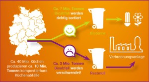 Immer noch landen viel zu viele Biostoffe im Restmüll. Grafik: lichtl Ethics & Brands GmbH