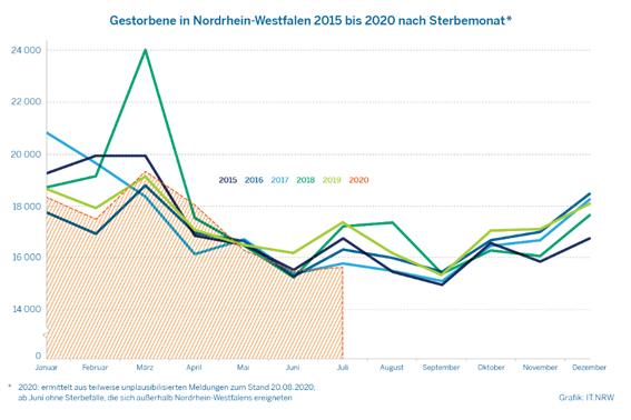 Die Sterbefallzahlen nach Sterbemonaten. Grafik: IT.NRW