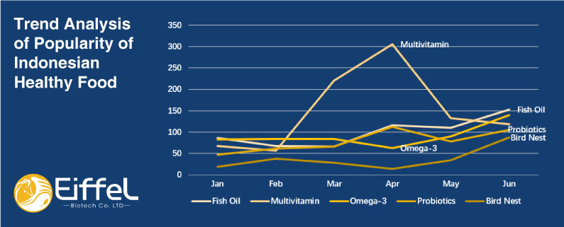 multivitamins are the most popular in Indonesia in 2021