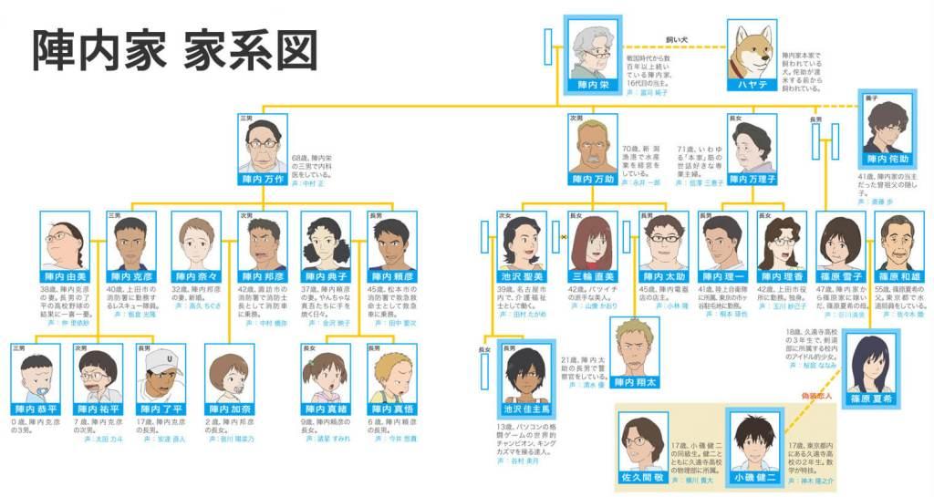 サマーウォーズ 家系図