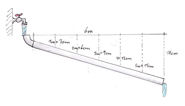 Abwasser Bodenablauf Und Leitungen Eigenkonstrukt De