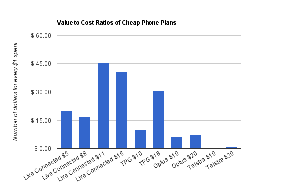 Best value mobile plans for under $20