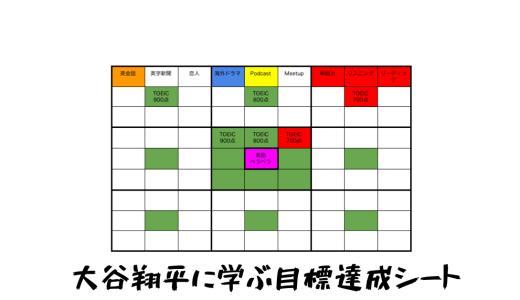 【2019年版】大谷翔平に学ぶ目標達成シート