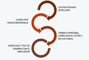metodologia curso certificacion pmp