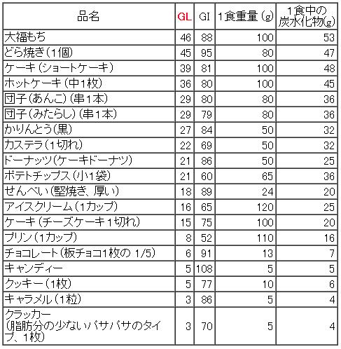 GLお菓子