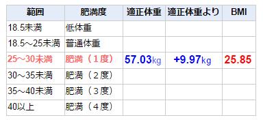 ハーブデトックスの前 BMI(肥満度を示す体格指数)