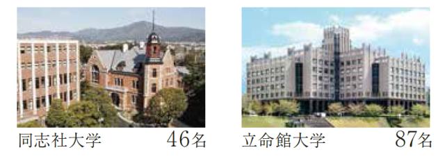 同志社大学:46名、立命館大学:87名