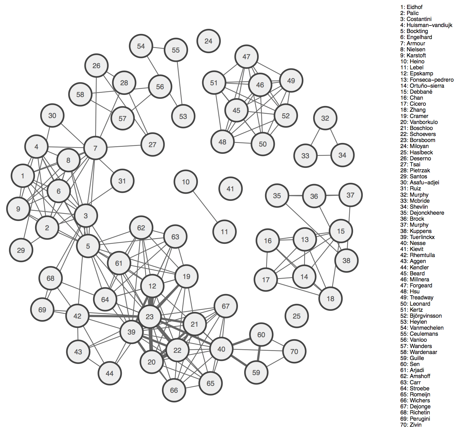 Create Your Collaborator Network In R