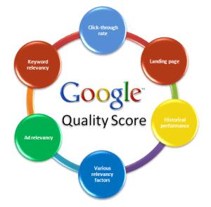 AdWords nivel de calidad/ Quality Score