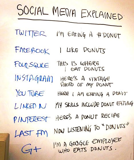 Las redes sociales explicadas