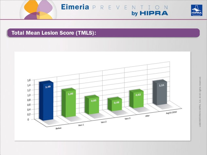 Total-Mean-Lesion-Score-(TMLS)