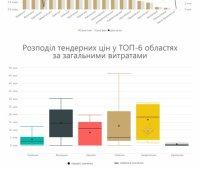 Кто и как ремонтирует дороги в Украине - исследование