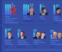 """Топ-10 бенефициаров """"зеленого тарифа"""" в 2018 году: Ахметов и другие"""