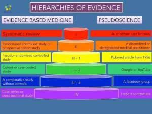 Forskningsmetodenes bevishierarki – og kvasivitenskapens. (ukjent opphav, funnet på nettet)
