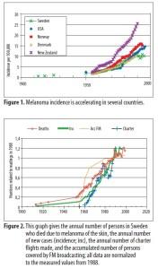 Fig. 2: Utviklingen av ondartet føflekkreft i Sverige (se bloggpost for mer omtale) - Klikk for større bilde