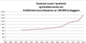 Tallene fra SSB viser økning i lymfekreft i takt med veksten i mobilbruk