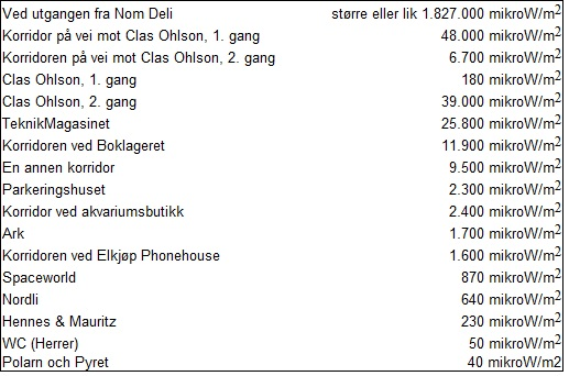 Ski Storsenter-EMF-tabell