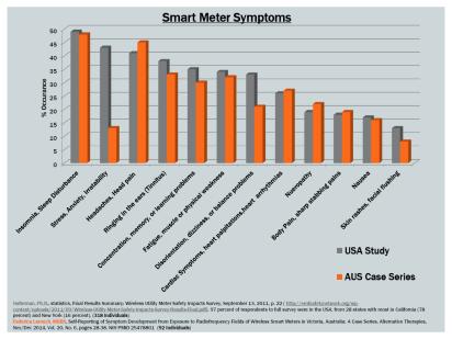 smartmetersymptoms-weller2015