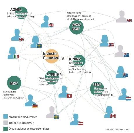 Nettverk i mobilstrålingsforskningenSA012019