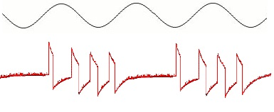 Sinuskurve mot pulset signal
