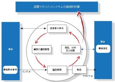 ISO 9000 kvalitetshjulet japansk