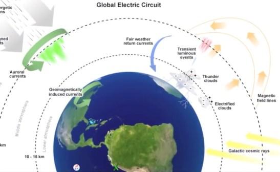Jordas elektriske kretsløp