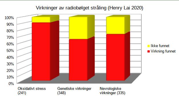 Funn av virkninger forskningsartikler 1990-2020 Lai 2020