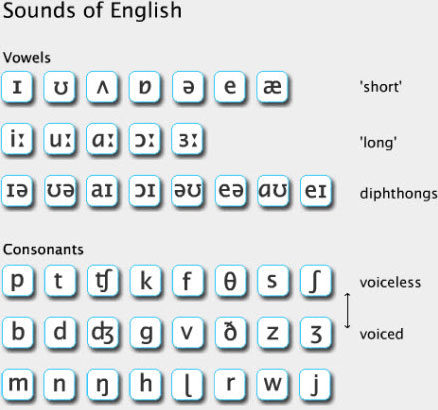 phonetic_chart_bbc_learning